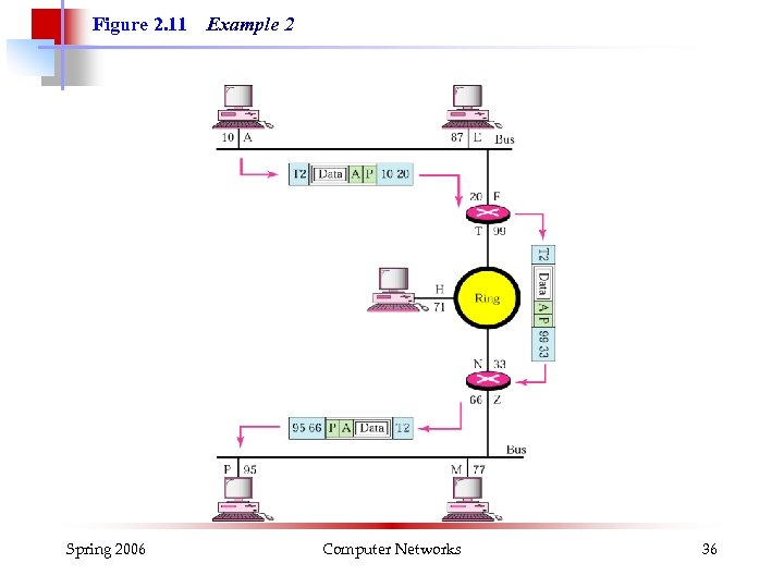 Figure 2. 11 Spring 2006 Example 2 Computer Networks 36
