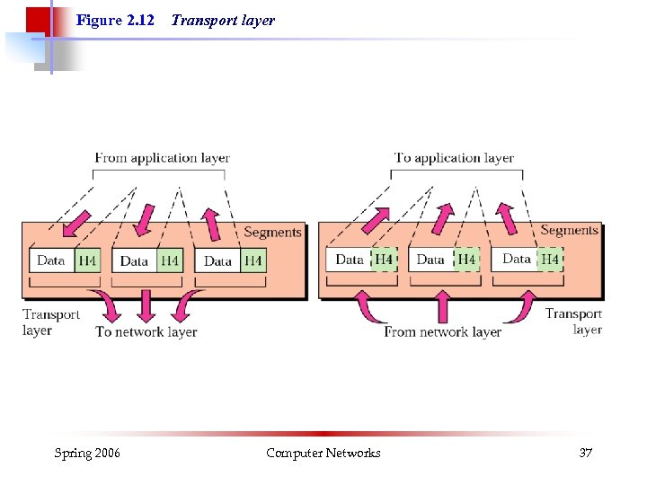 Figure 2. 12 Spring 2006 Transport layer Computer Networks 37