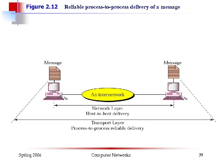 Figure 2. 12 Spring 2006 Reliable process-to-process delivery of a message Computer Networks 39