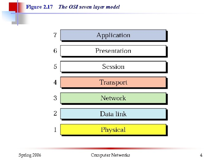 Figure 2. 17 Spring 2006 The OSI seven layer model Computer Networks 4