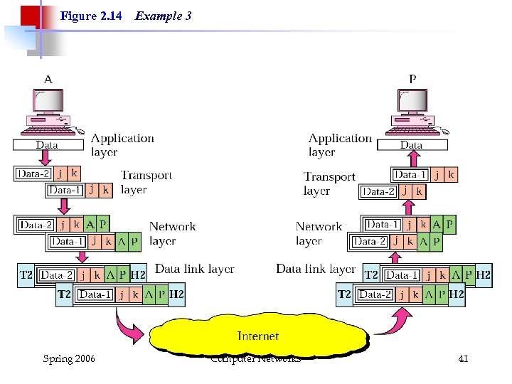 Figure 2. 14 Spring 2006 Example 3 Computer Networks 41