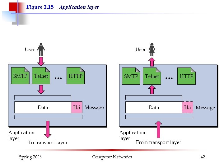Figure 2. 15 Spring 2006 Application layer Computer Networks 42