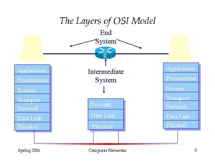 The Layers of OSI Model End System R Application Presentation Intermediate System Application Presentation