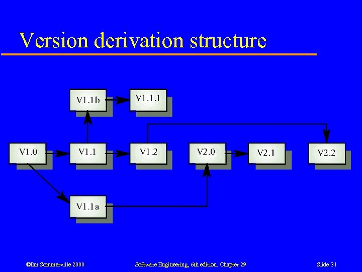 Version derivation structure ©Ian Sommerville 2000 Software Engineering, 6 th edition. Chapter 29 Slide