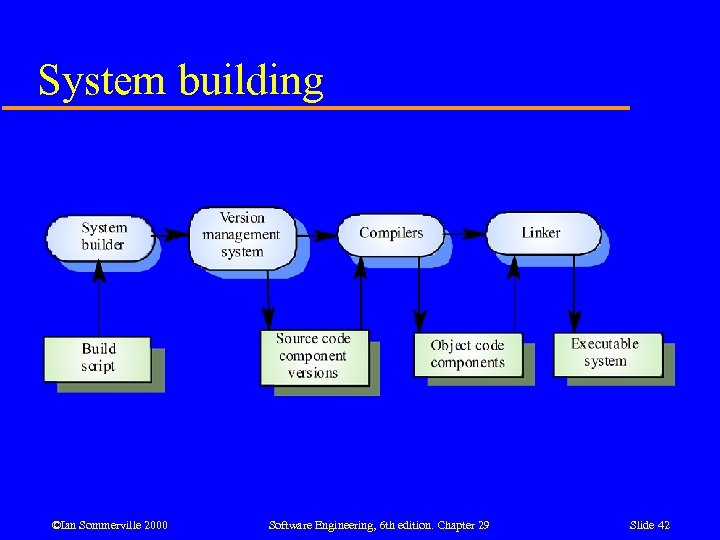 System building ©Ian Sommerville 2000 Software Engineering, 6 th edition. Chapter 29 Slide 42