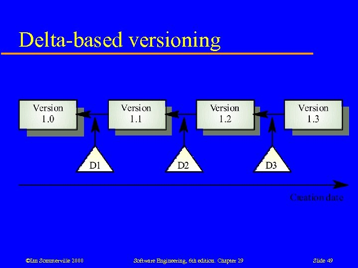 Delta-based versioning ©Ian Sommerville 2000 Software Engineering, 6 th edition. Chapter 29 Slide 49