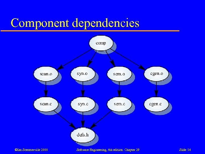 Component dependencies ©Ian Sommerville 2000 Software Engineering, 6 th edition. Chapter 29 Slide 54