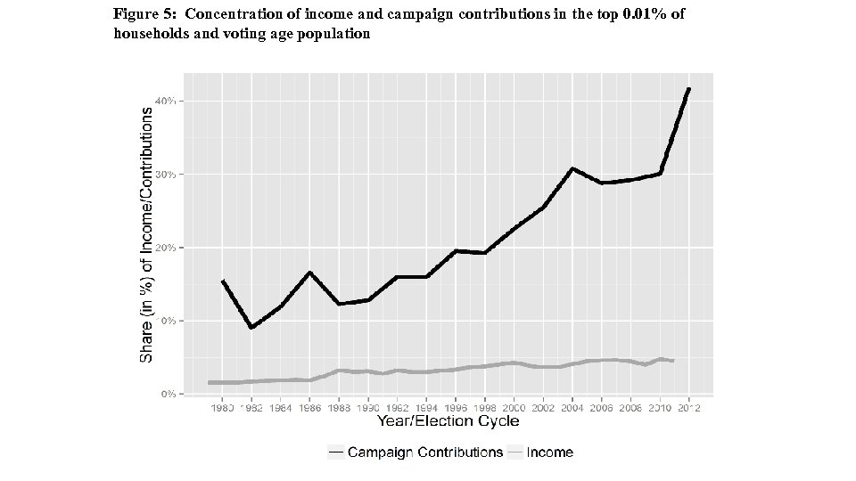 Figure 5: Concentration of income and campaign contributions in the top 0. 01% of