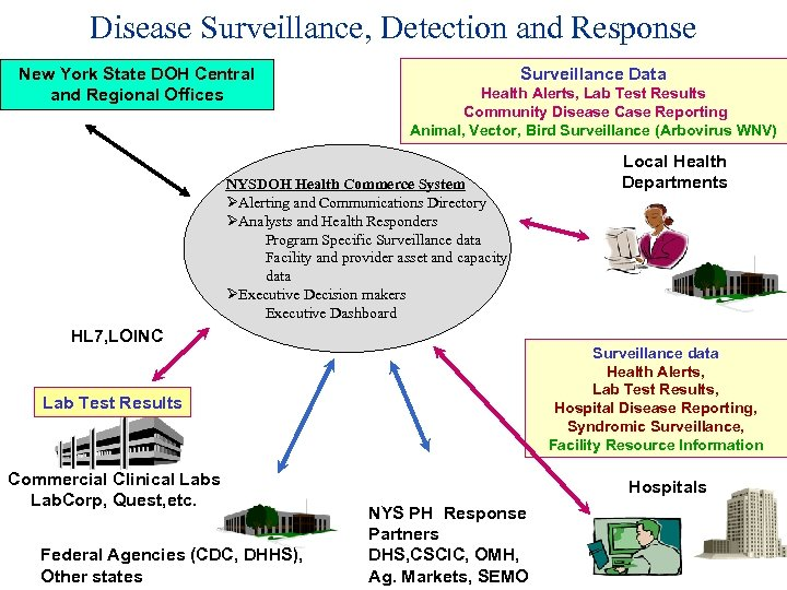 Disease Surveillance, Detection and Response New York State DOH Central and Regional Offices Surveillance