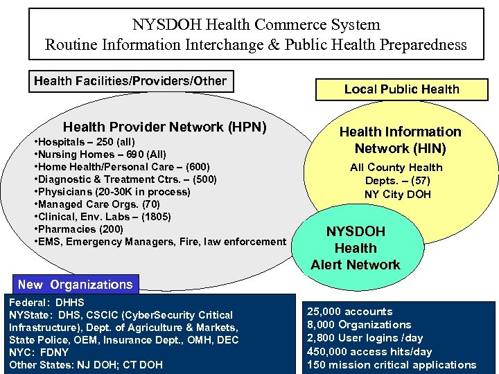 NYSDOH Health Commerce System Routine Information Interchange & Public Health Preparedness Health Facilities/Providers/Other Health