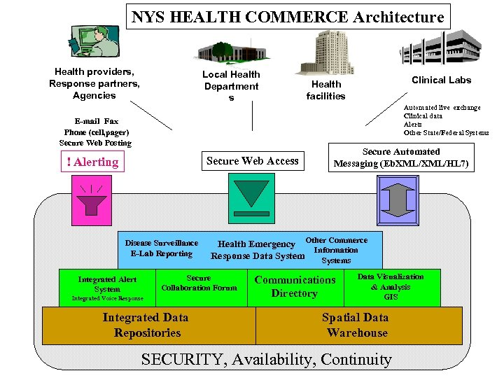 NYS HEALTH COMMERCE Architecture Health providers, Response partners, Agencies Local Health Department s Clinical
