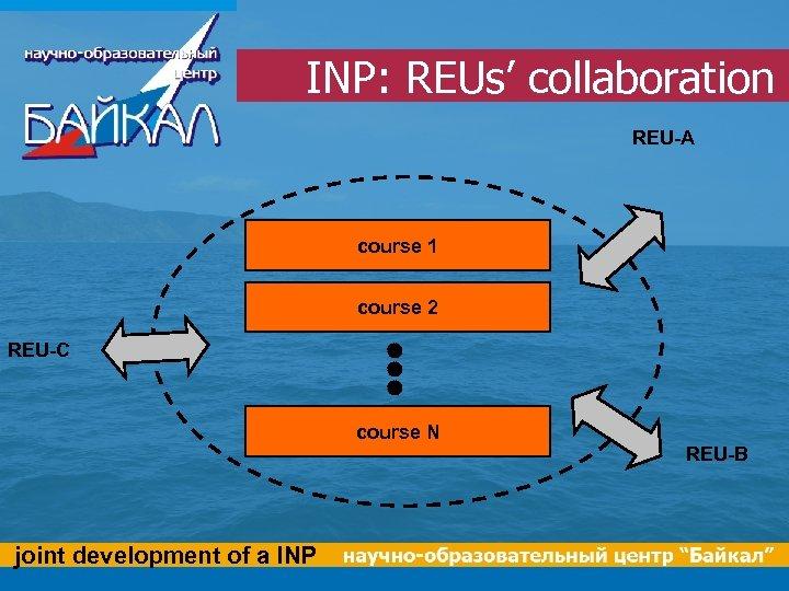 INP: REUs' collaboration REU-A course 1 course 2 REU-C course N joint development of