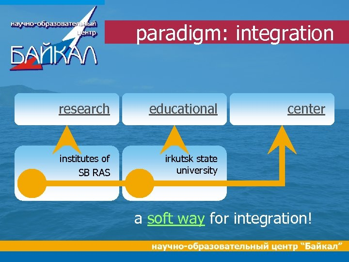 paradigm: integration research educational institutes of SB RAS center irkutsk state university a soft