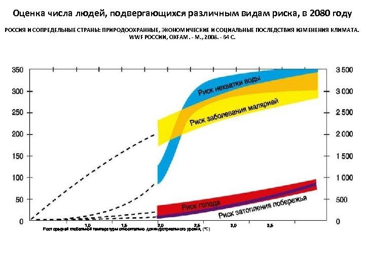 Оценка числа людей, подвергающихся различным видам риска, в 2080 году РОССИЯ И СОПРЕДЕЛЬНЫЕ СТРАНЫ: