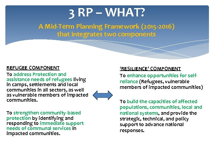 3 RP – WHAT? A Mid-Term Planning Framework (2015 -2016) that integrates two components
