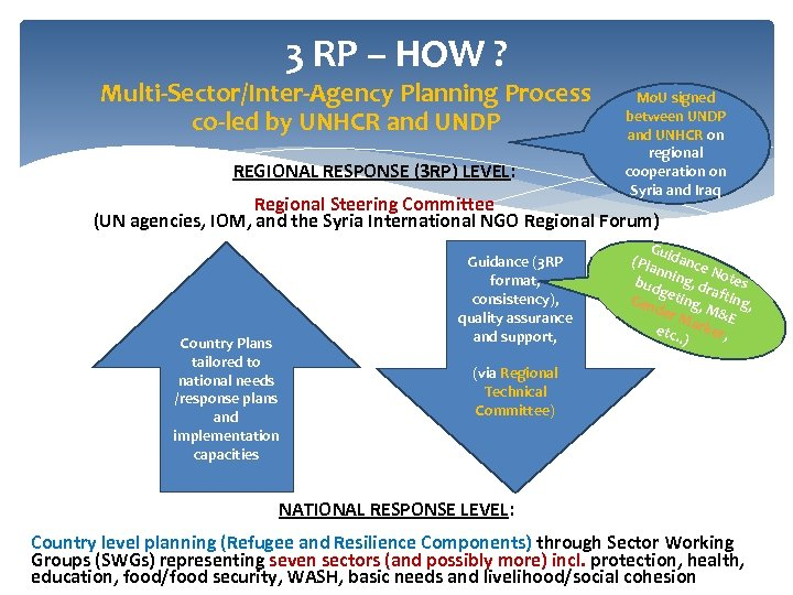 3 RP – HOW ? Multi-Sector/Inter-Agency Planning Process co-led by UNHCR and UNDP REGIONAL