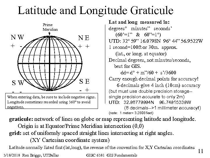 Latitude and Longitude Graticule Prime Meridian NW + - NE + + SW -