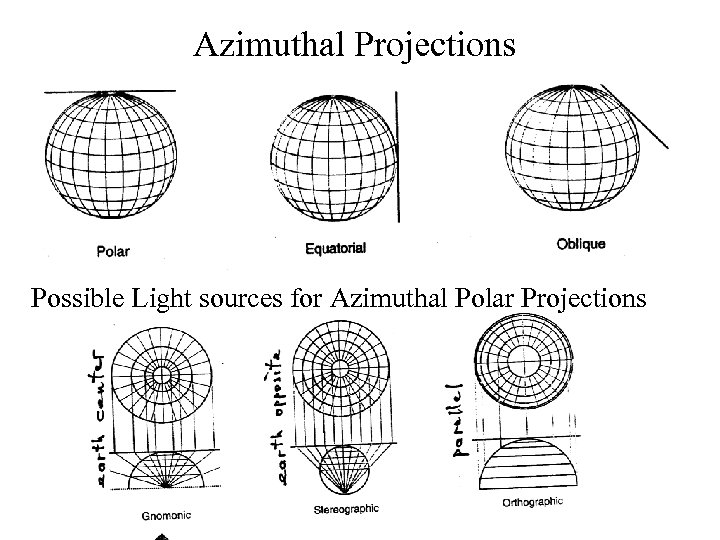 Azimuthal Projections Possible Light sources for Azimuthal Polar Projections