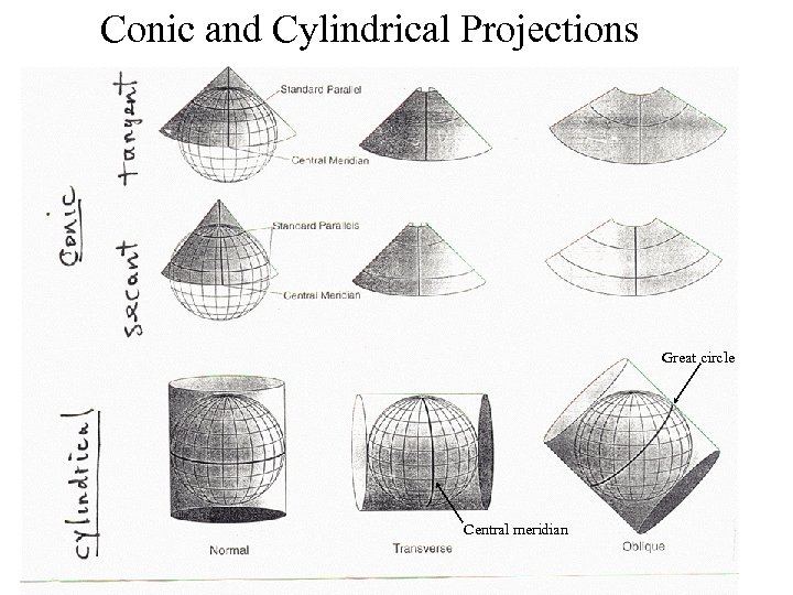 Conic and Cylindrical Projections Great circle Central meridian