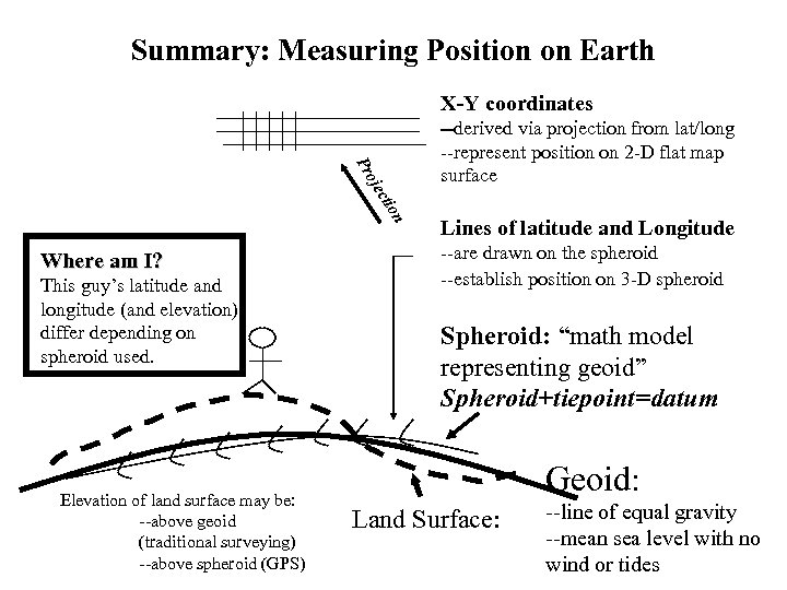 Summary: Measuring Position on Earth X-Y coordinates oje Pr --derived via projection from lat/long