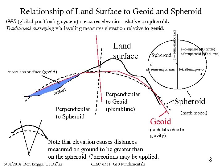 GPS (global positioning system) measures elevation relative to spheroid. Traditional surveying via leveling measures