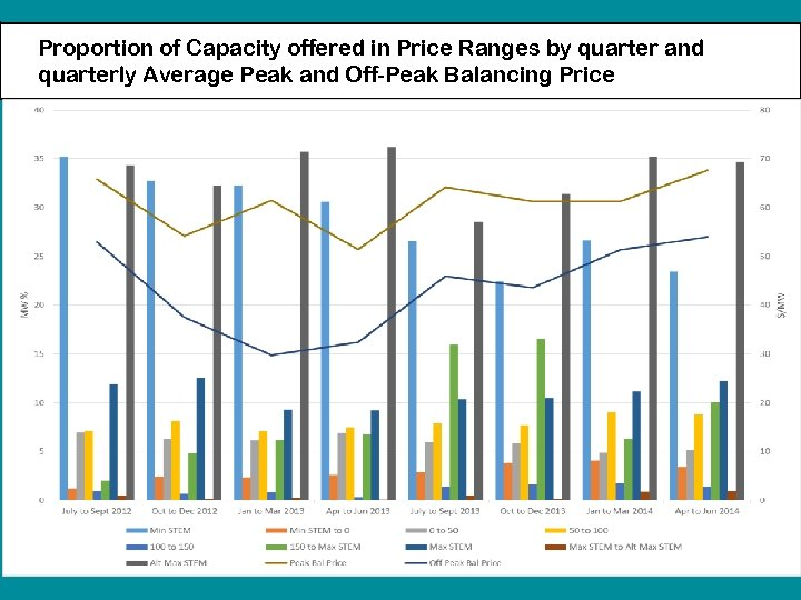 Proportion of Capacity offered in Price Ranges by quarter and quarterly Average Peak and