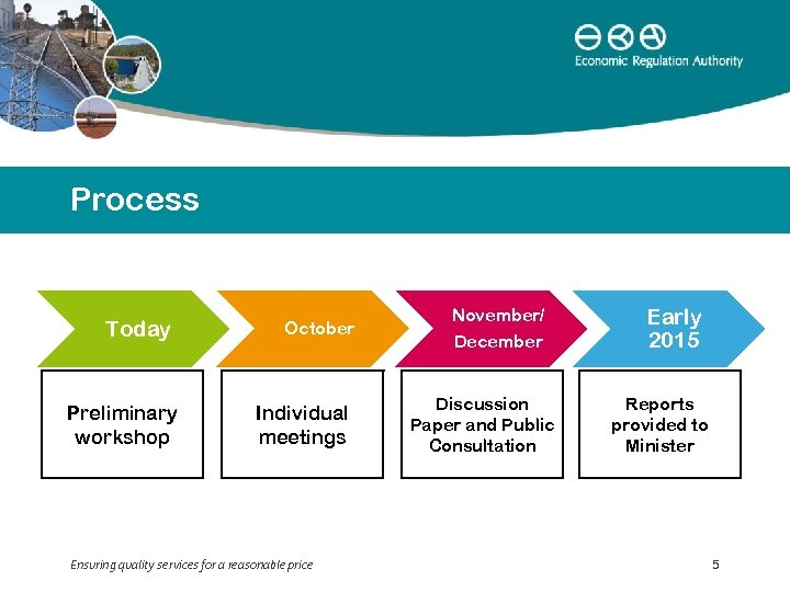 Process Today Preliminary workshop October Individual meetings Ensuring quality services for a reasonable price