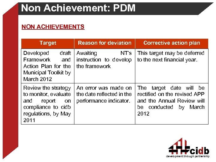Non Achievement: PDM NON ACHIEVEMENTS Target Reason for deviation Corrective action plan Developed draft