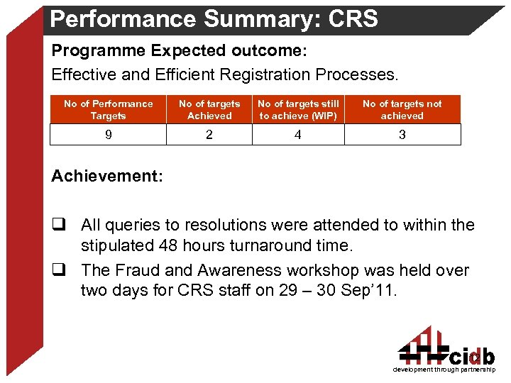Performance Summary: CRS Programme Expected outcome: Effective and Efficient Registration Processes. No of Performance