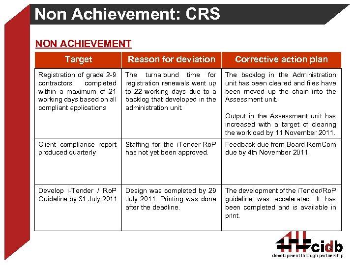 Non Achievement: CRS NON ACHIEVEMENT Target Reason for deviation Corrective action plan Registration of