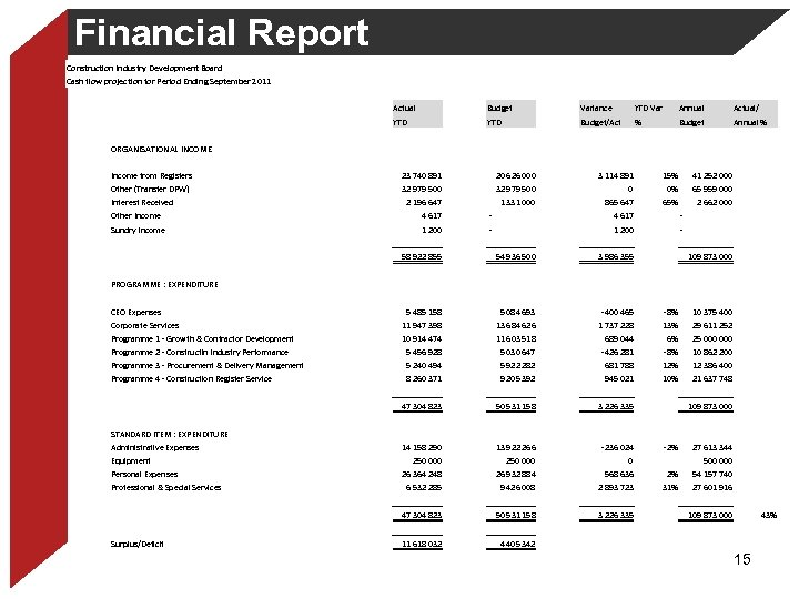Financial Report Construction Industry Development Board Cash flow projection for Period Ending September 2011