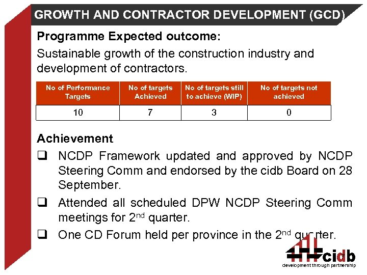 GROWTH AND CONTRACTOR DEVELOPMENT (GCD) Programme Expected outcome: Sustainable growth of the construction industry