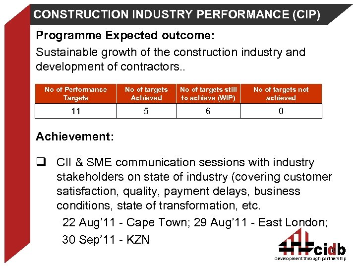 CONSTRUCTION INDUSTRY PERFORMANCE (CIP) Programme Expected outcome: Sustainable growth of the construction industry and