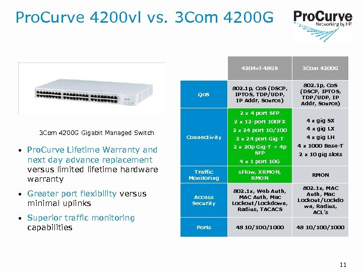 Pro. Curve 4200 vl vs. 3 Com 4200 G 4204 vl-48 GS Qo. S