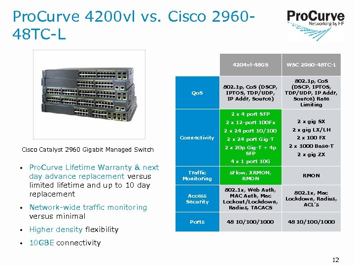 Pro. Curve 4200 vl vs. Cisco 296048 TC-L 4204 vl-48 GS Qo. S WSC