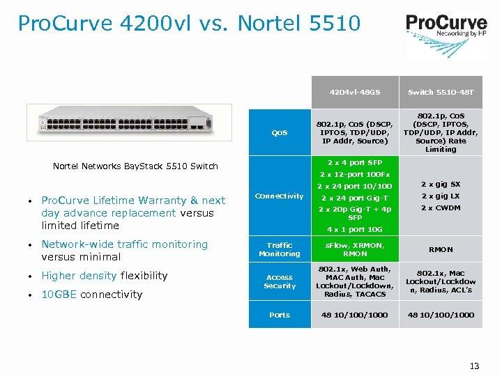 Pro. Curve 4200 vl vs. Nortel 5510 4204 vl-48 GS Qo. S Switch 5510