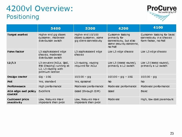 4200 vl Overview: Positioning 5400 5300 4100 4200 Target market Higher end gig closet