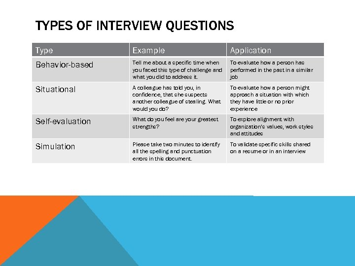TYPES OF INTERVIEW QUESTIONS Type Example Application Behavior-based Tell me about a specific time