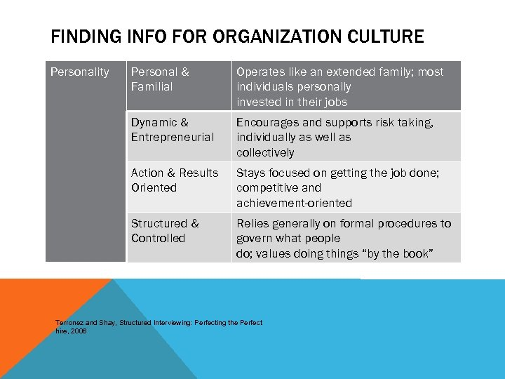 FINDING INFO FOR ORGANIZATION CULTURE Personality Personal & Familial Operates like an extended family;