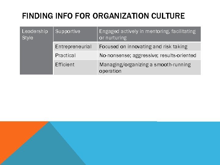 FINDING INFO FOR ORGANIZATION CULTURE Leadership Style Supportive Engaged actively in mentoring, facilitating or