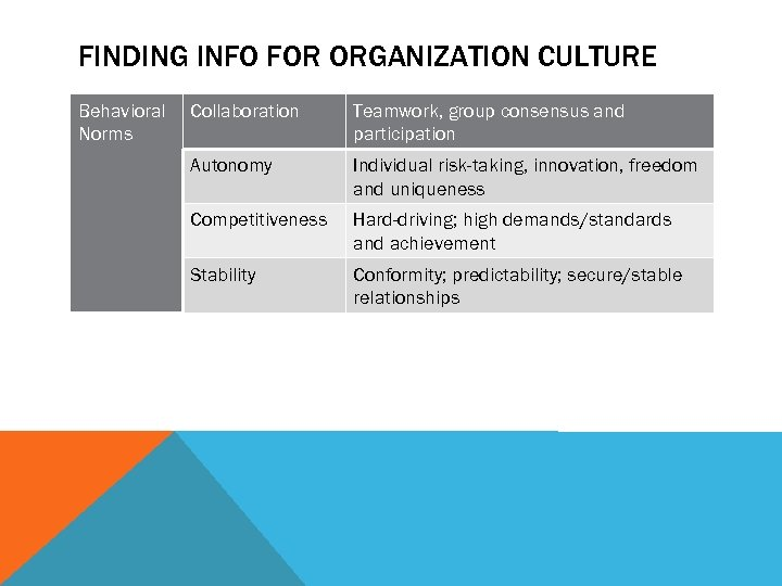 FINDING INFO FOR ORGANIZATION CULTURE Behavioral Norms Collaboration Teamwork, group consensus and participation Autonomy