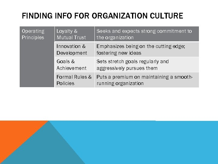FINDING INFO FOR ORGANIZATION CULTURE Operating Principles Loyalty & Mutual Trust Seeks and expects