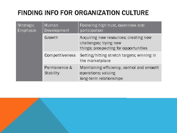 FINDING INFO FOR ORGANIZATION CULTURE Strategic Emphasis Human Development Fostering high trust, openness and