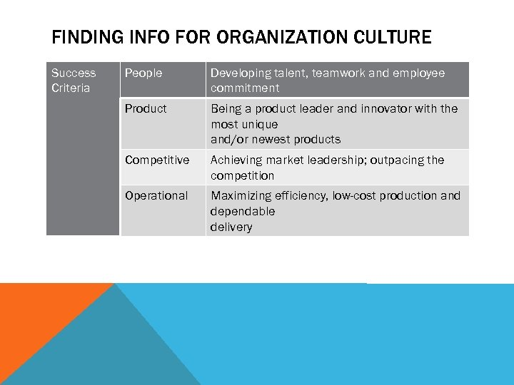 FINDING INFO FOR ORGANIZATION CULTURE Success Criteria People Developing talent, teamwork and employee commitment