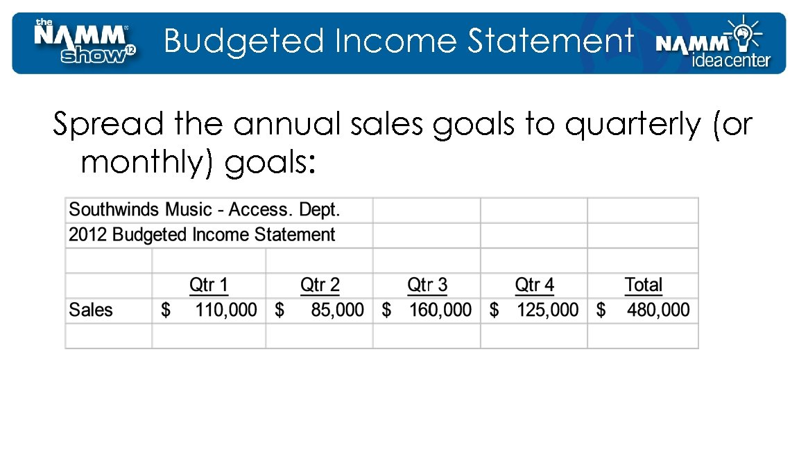 Budgeted Income Statement Spread the annual sales goals to quarterly (or monthly) goals: