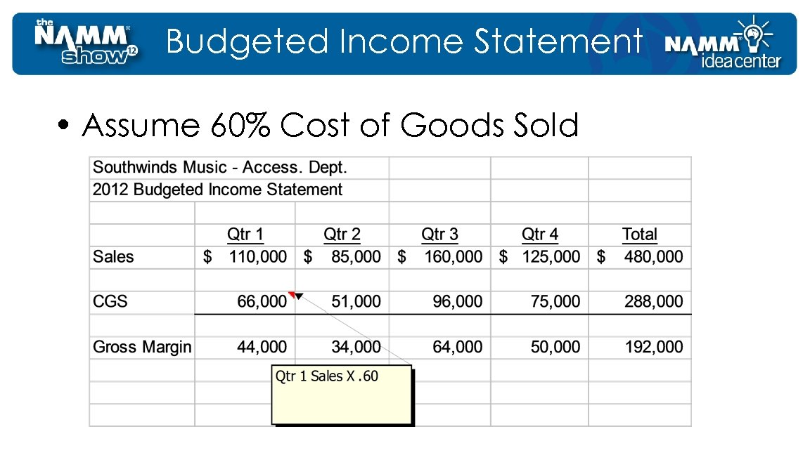 Budgeted Income Statement • Assume 60% Cost of Goods Sold