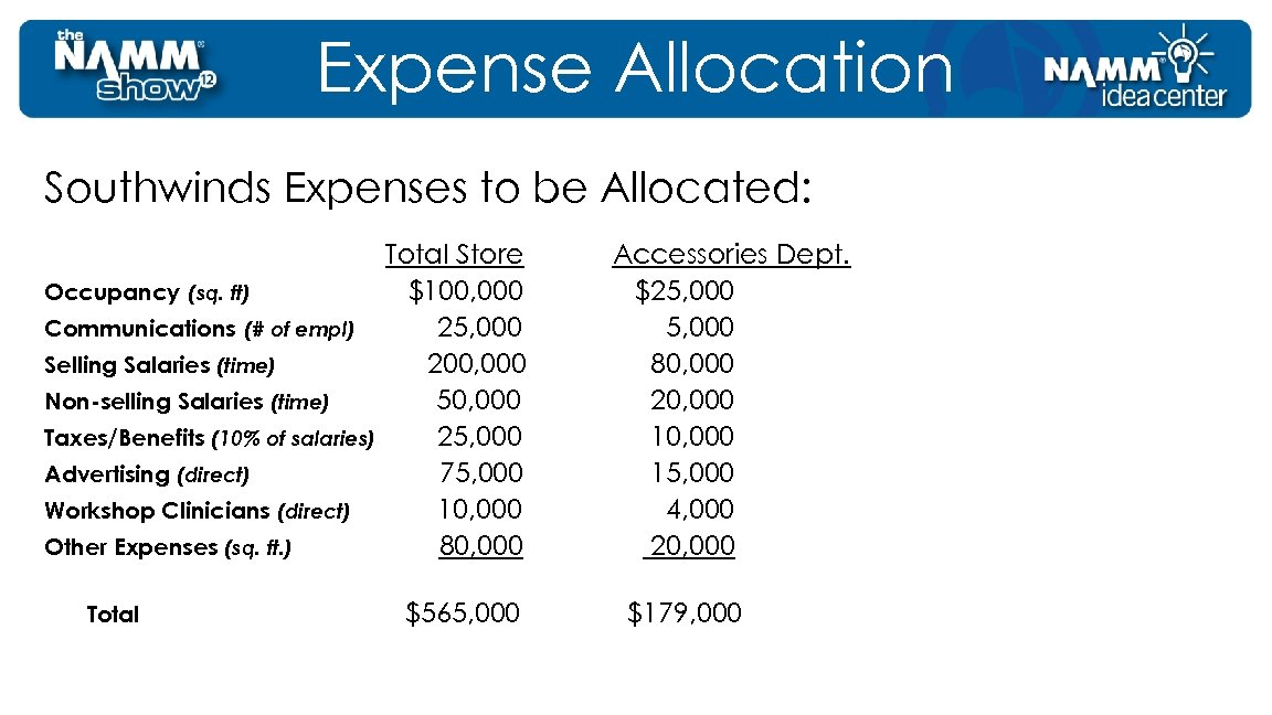 Expense Allocation Southwinds Expenses to be Allocated: Occupancy (sq. ft) Communications (# of empl)