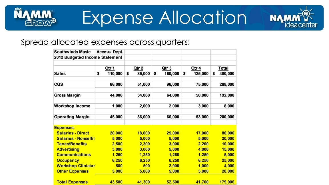 Expense Allocation Spread allocated expenses across quarters: