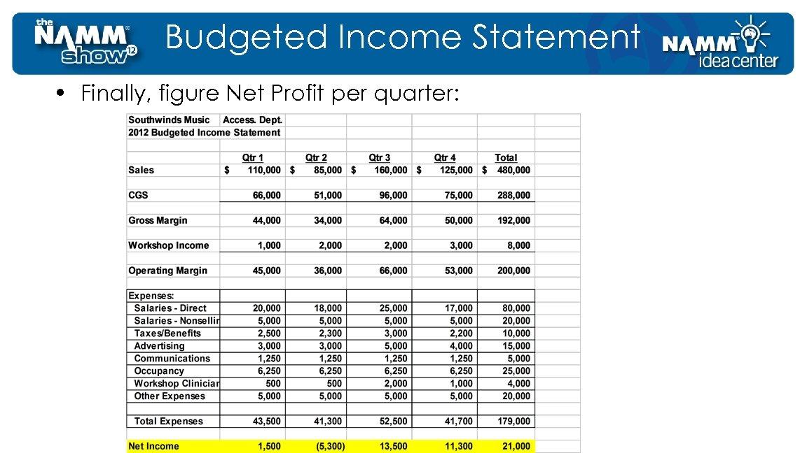 Budgeted Income Statement • Finally, figure Net Profit per quarter: