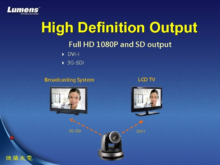 High Definition Output Full HD 1080 P and SD output DVI-I 3 G-SDI Broadcasting